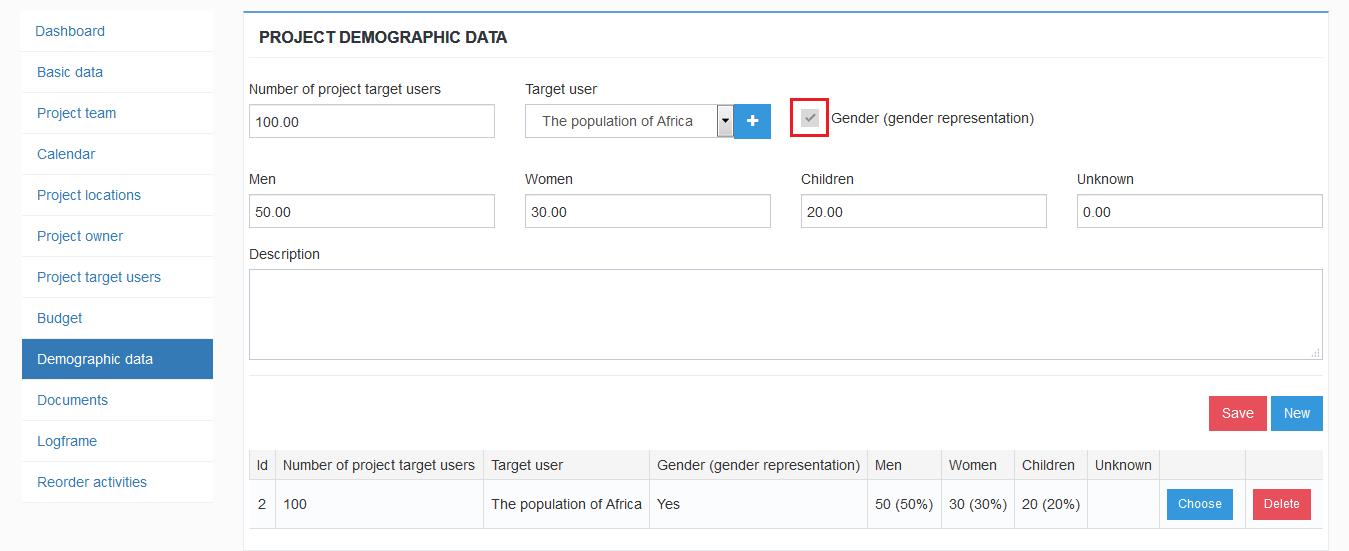Project Demographic Data